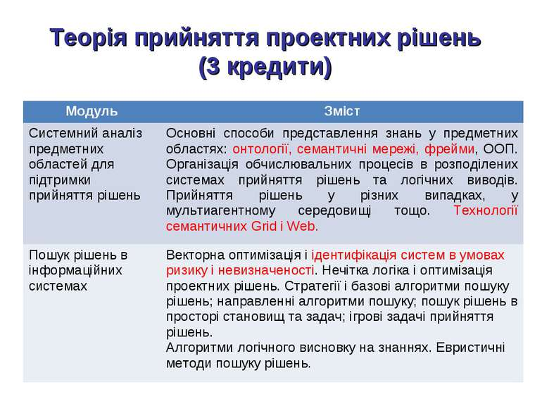 Теорія прийняття проектних рішень (3 кредити) Модуль Зміст Системний аналіз п...
