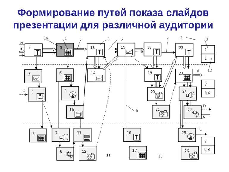Формирование путей показа слайдов презентации для различной аудитории