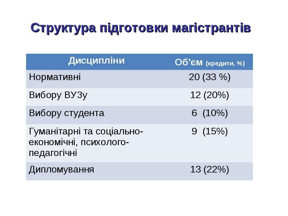 Структура підготовки магістрантів Дисципліни Об'єм (кредити, %) Нормативні 20...