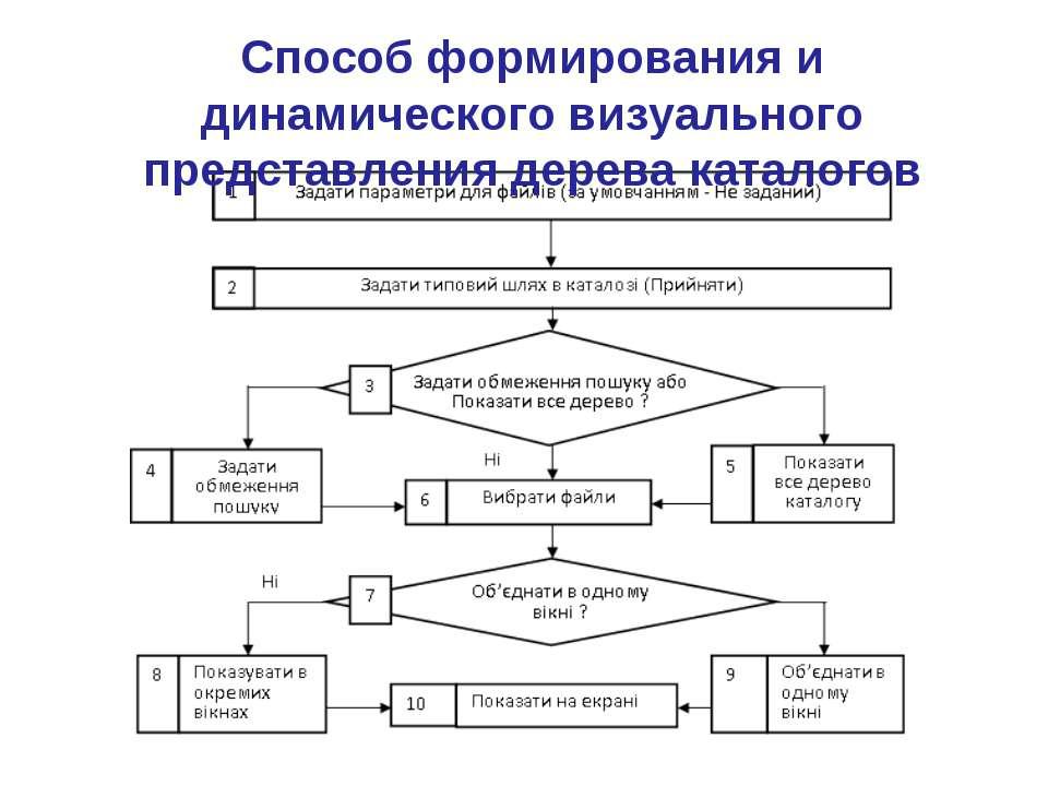 Способ формирования и динамического визуального представления дерева каталогов