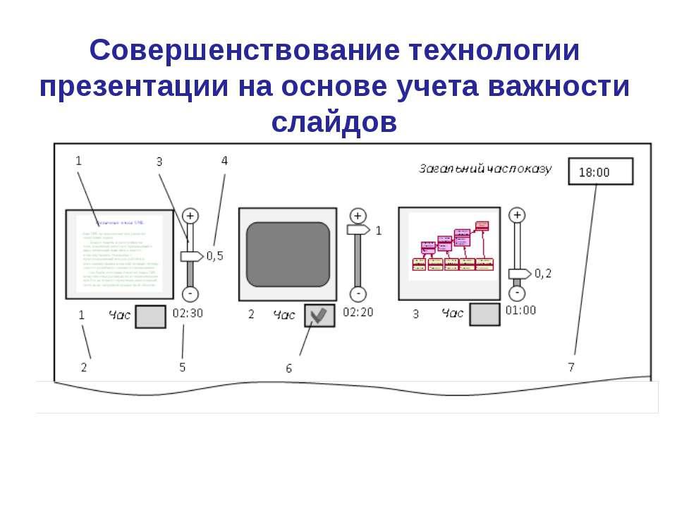 Совершенствование технологии презентации на основе учета важности слайдов