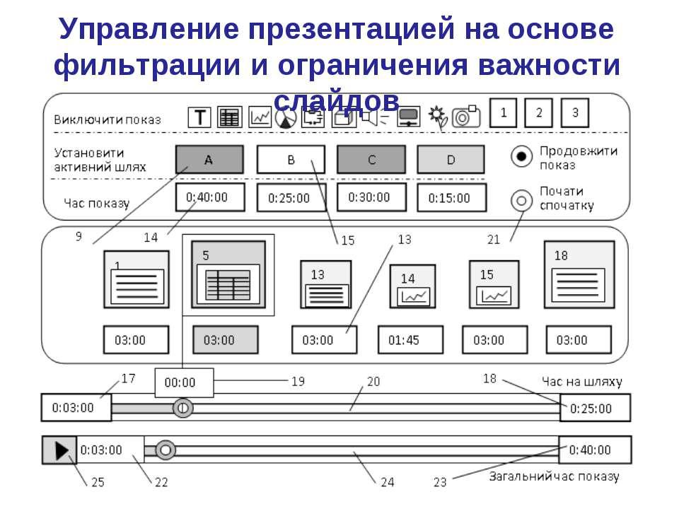 Управление презентацией на основе фильтрации и ограничения важности слайдов