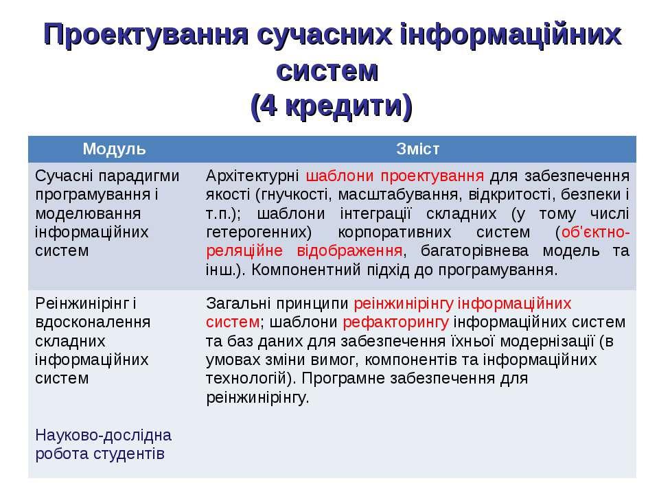 Проектування сучасних інформаційних систем (4 кредити) Модуль Зміст Сучасні п...