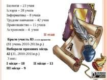 Біологія – 23 учня Історія – 28 учнів Інформатика – 8 учнів Трудове навчання ...