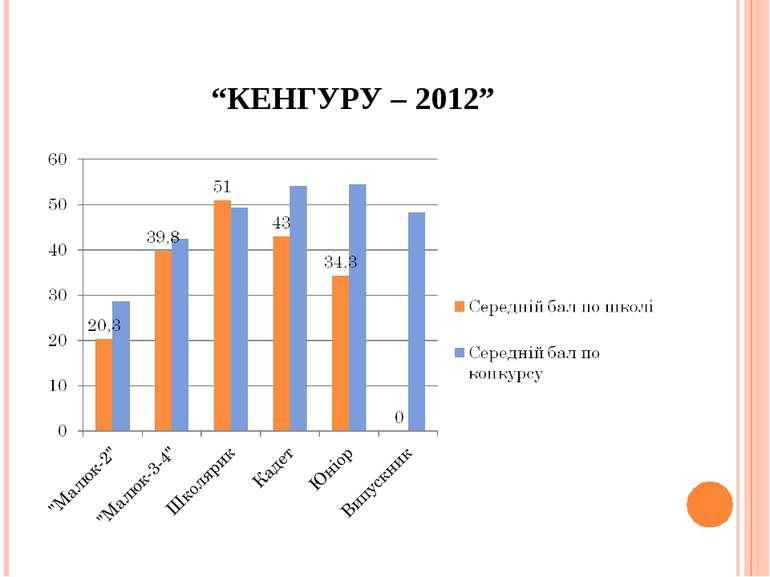 """""""КЕНГУРУ – 2012"""""""