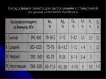 Склад сплавів золота для застосування в стоматології (за даними «ASM Metals H...