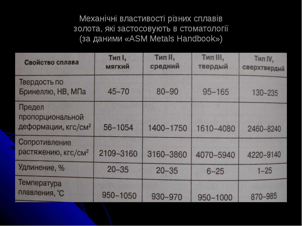 Механічні властивості різних сплавів золота, які застосовують в стоматології ...