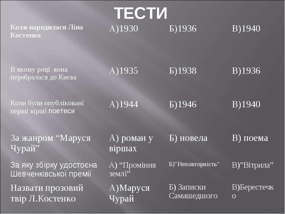 ТЕСТИ Коли народилася Ліна Костенко А)1930 Б)1936 В)1940 В якому році вона пе...