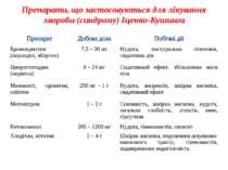 Препарати, що застосовуються для лікування хвороби (синдрому) Іценко-Кушинга ...