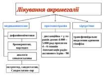 Лікування акромегалії медикаментозне протонотерапія хірургічне дофаміномімети...