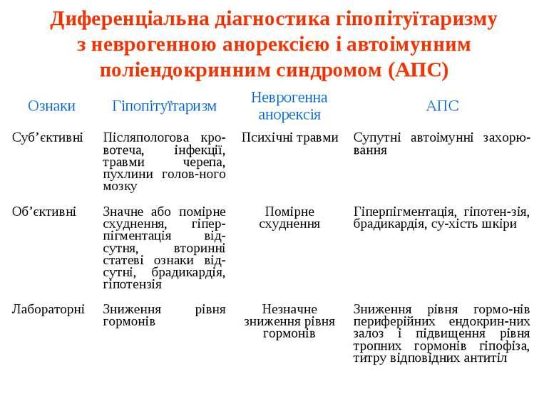 Диференціальна діагностика гіпопітуїтаризму з неврогенною анорексією і автоім...