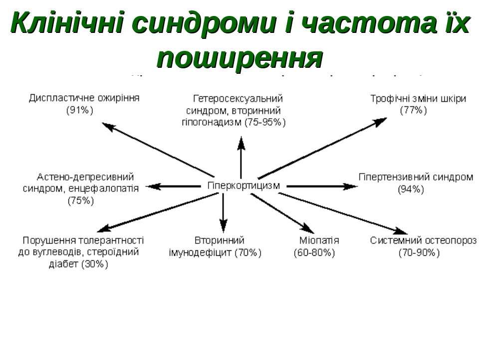 Клінічні синдроми і частота їх поширення