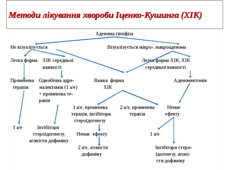 Методи лікування хвороби Іценко-Кушинга (ХІК) Аденома гіпофіза Не візуалізуєт...