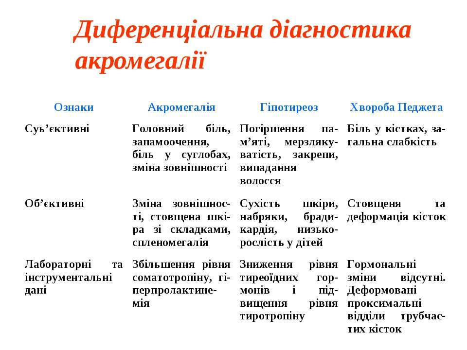 Диференціальна діагностика акромегалії Ознаки Акромегалія Гіпотиреоз Хвороба ...