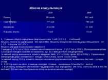 Жіноча консультація 1. Показник абортів серед жінок фертильного віку 7 осіб (...