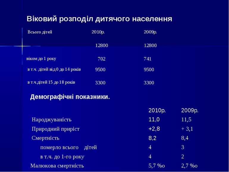 Віковий розподіл дитячого населення Демографічні показники. Всього дітей 2010...
