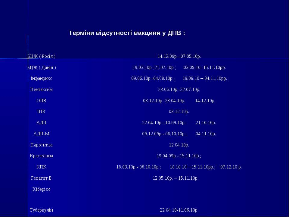 Терміни відсутності вакцини у ДПВ : БЦЖ ( Росія ) 14.12.09р.- 07.05.10р. БЦЖ ...
