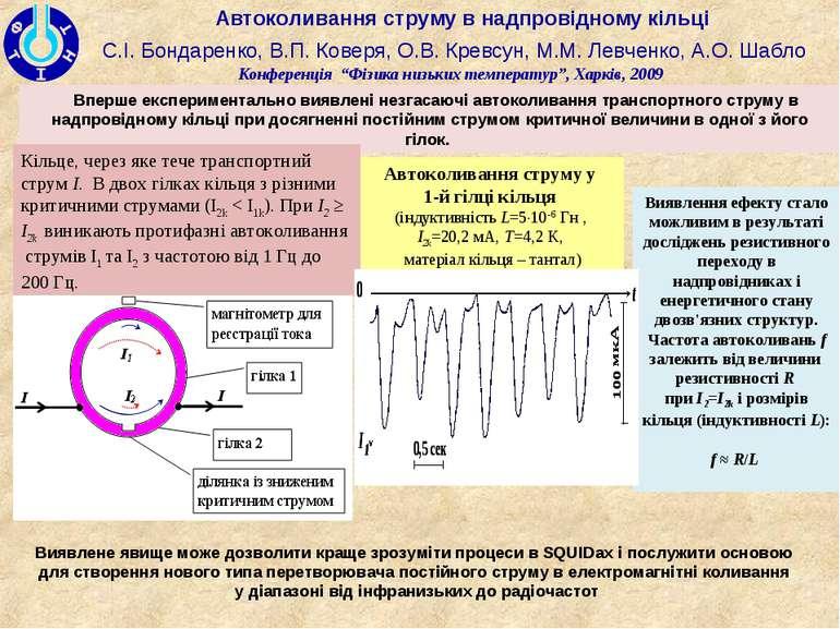 Автоколивання струму в надпровідному кільці С.І. Бондаренко, В.П. Коверя, О.В...