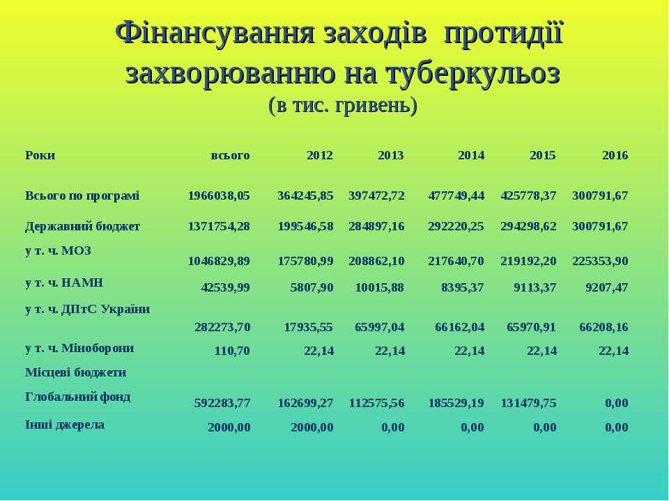 Фінансування заходів протидії захворюванню на туберкульоз (в тис. гривень) Ро...