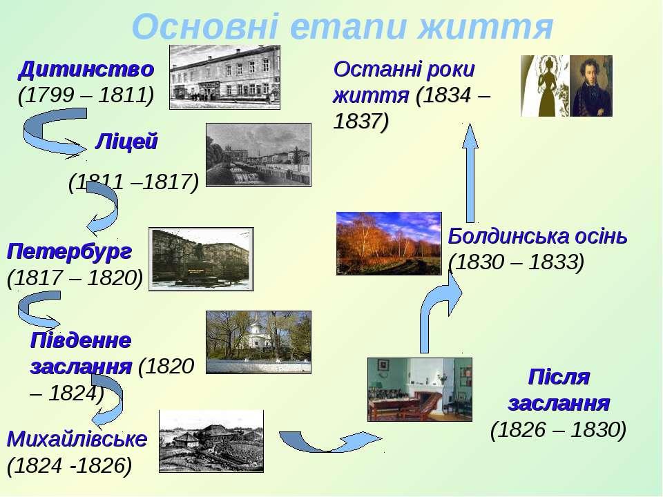 Основні етапи життя Останні роки життя (1834 – 1837) Дитинство (1799 – 1811) ...
