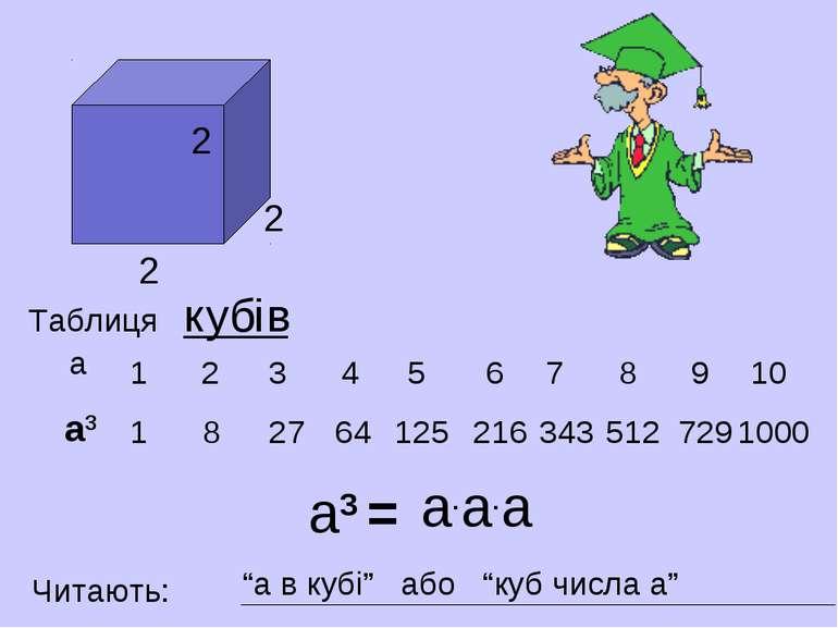 1 1 2 8 3 27 64 4 5 125 6 7 8 9 10 216 343 512 729 1000 Таблиця кубів а3 = а3...