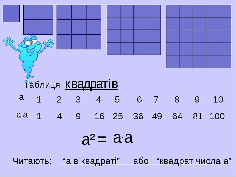 1 1 2 4 3 9 16 4 5 25 6 7 8 9 10 36 49 64 81 100 Таблиця квадратів а2 = а.а а...