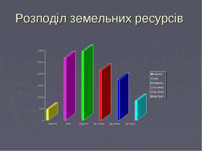 Розподіл земельних ресурсів