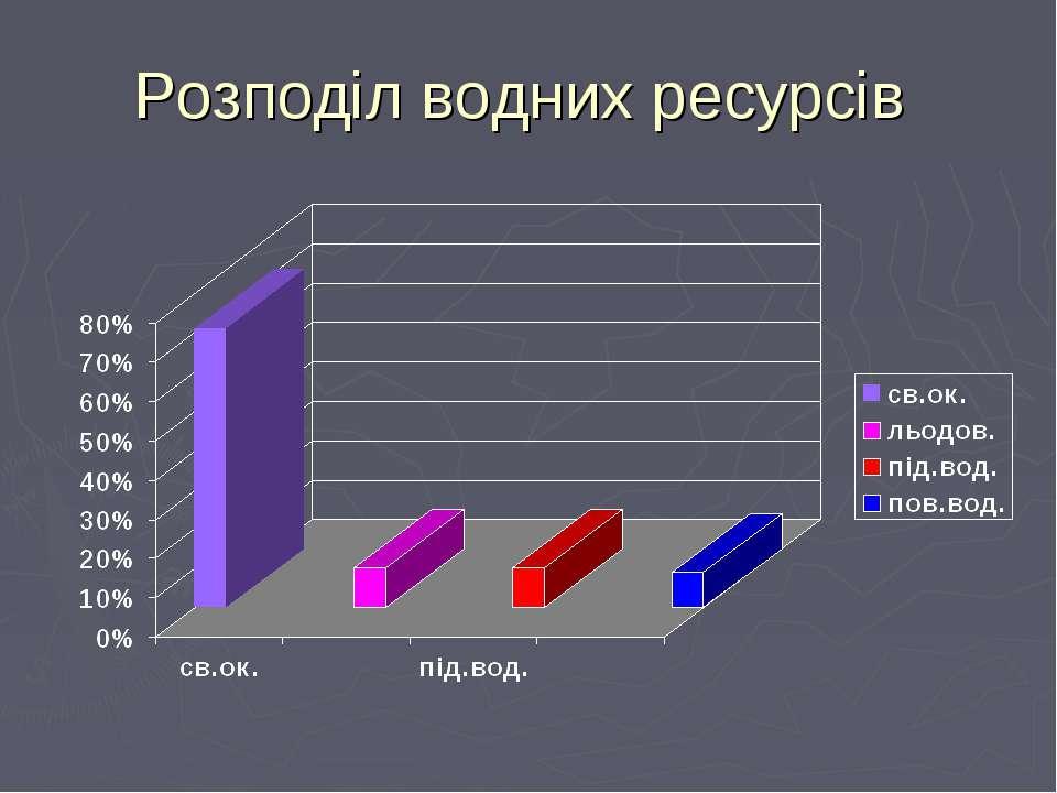 Розподіл водних ресурсів
