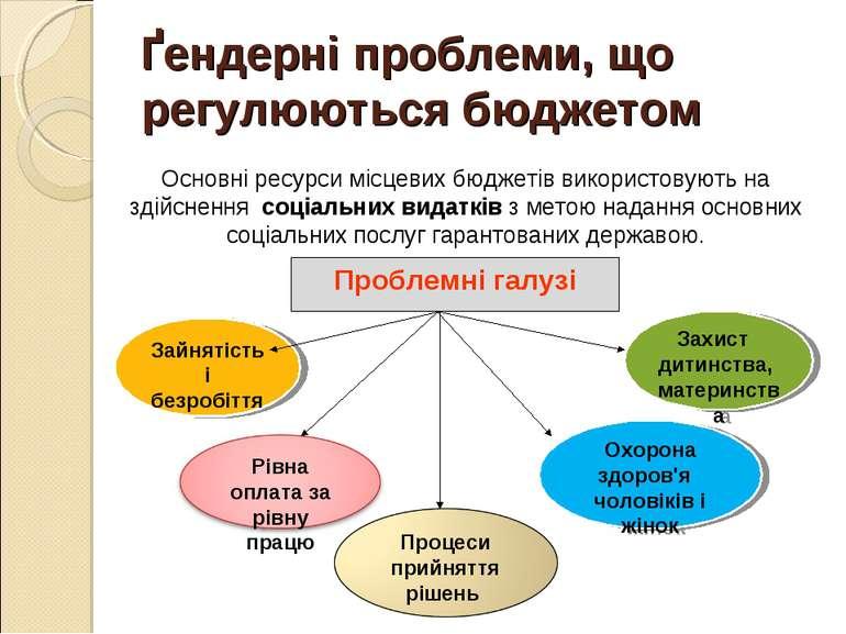 Проблемні галузі Зайнятість і безробіття Охорона здоров'я чоловіків і жінок З...