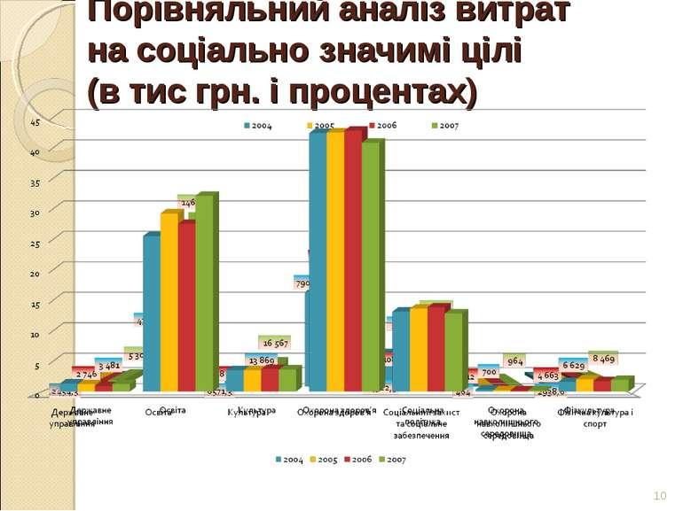 Порівняльний аналіз витрат на соціально значимі цілі (в тис грн. і процентах) *