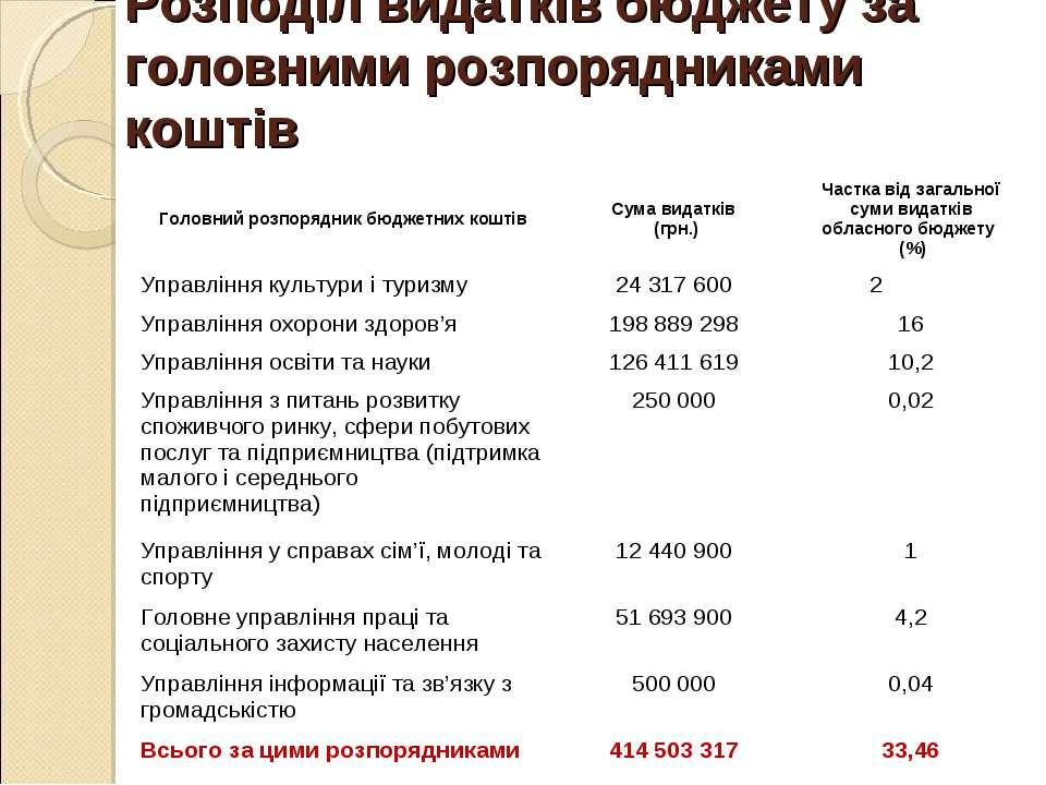 Розподіл видатків бюджету за головними розпорядниками коштів Головний розпоря...
