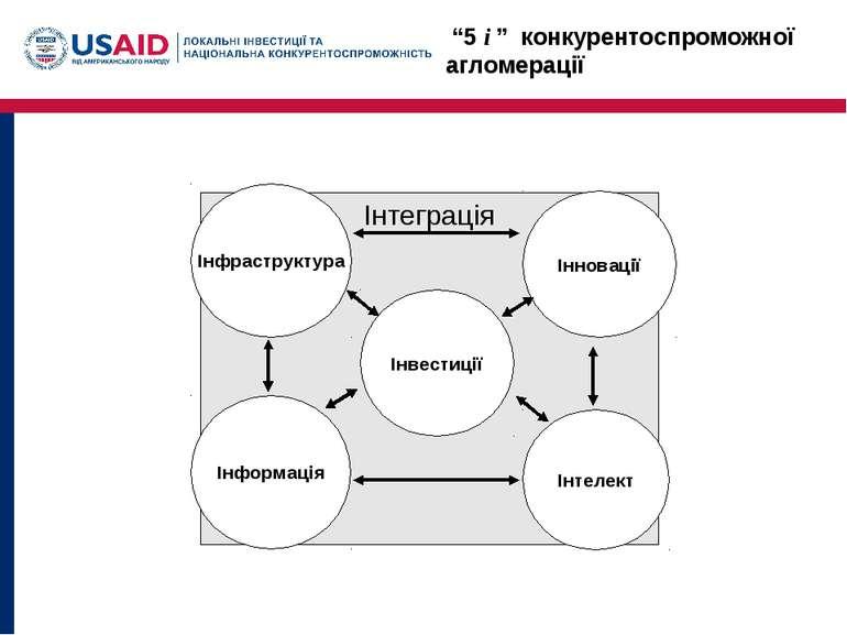 """""""5 i """" конкурентоспроможної агломерації Інтеграція Інфраструктура Інновації І..."""