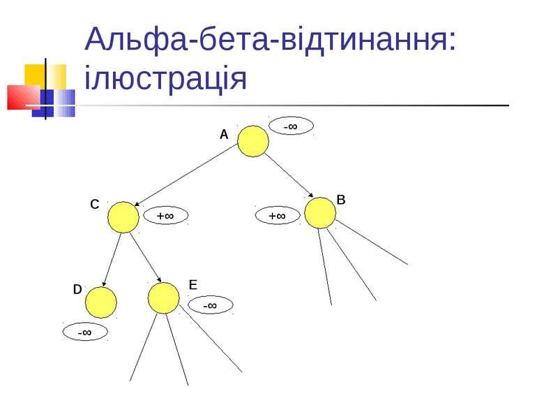 Альфа-бета-відтинання: ілюстрація A B C D E -∞ -∞ -∞ +∞ +∞