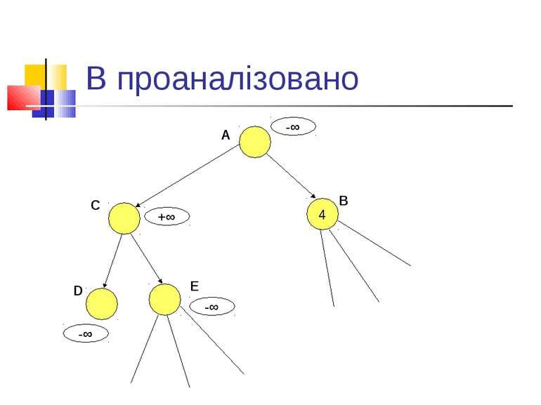 В проаналізовано A 4 B C D E -∞ -∞ -∞ +∞