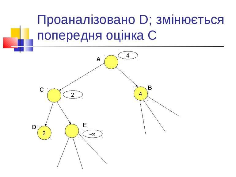 Проаналізовано D; змінюється попередня оцінка С A 4 B C D 2 E 4 -∞ 2