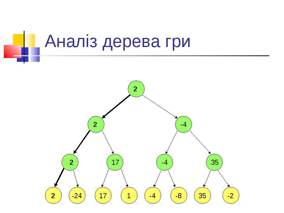 Аналіз дерева гри 2 2 -24 17 1 -4 -8 35 -2 2 17 -4 35 2 -4 2