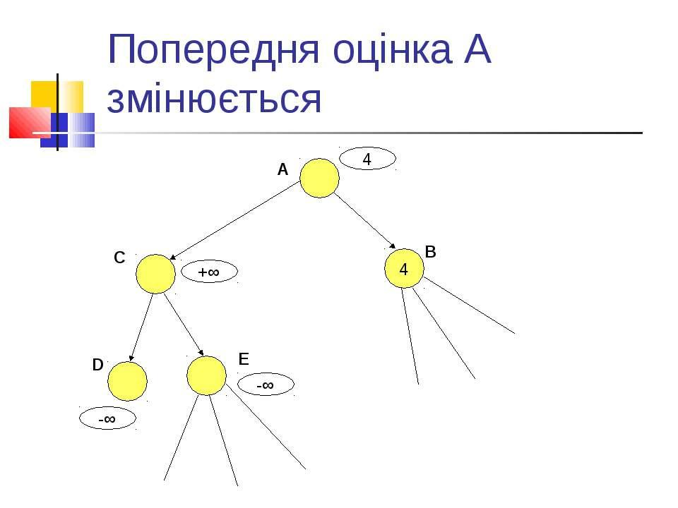 Попередня оцінка А змінюється A 4 B C D E 4 -∞ -∞ +∞