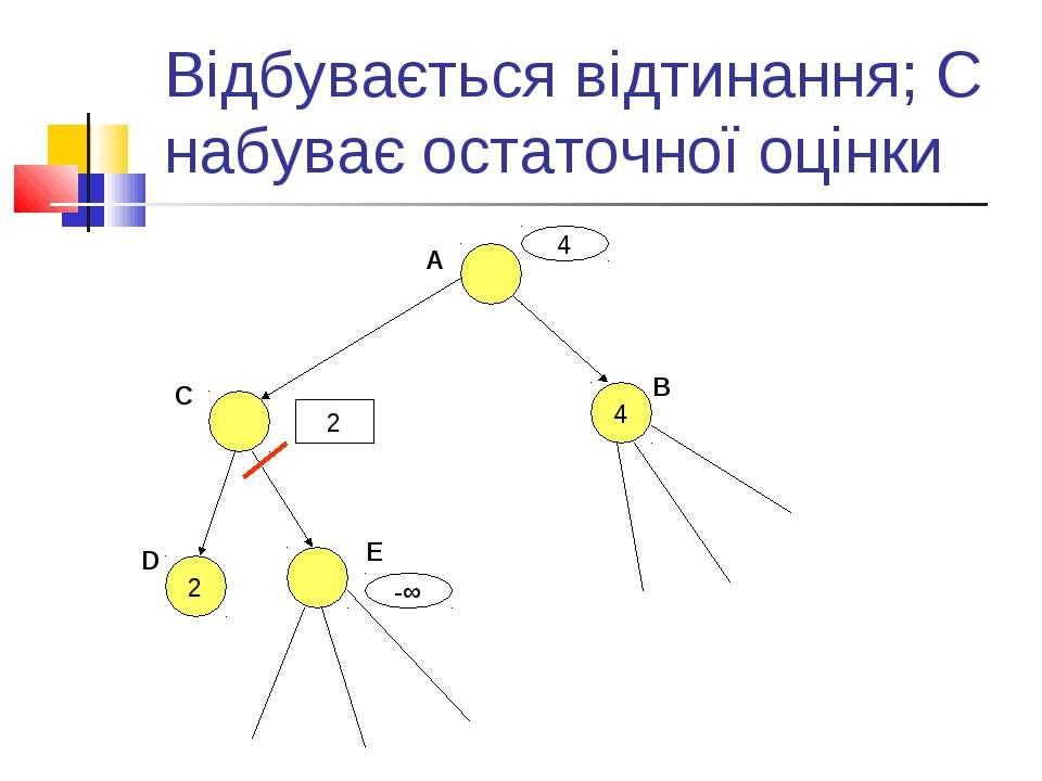 Відбувається відтинання; С набуває остаточної оцінки A 4 B C D 2 E 4 -∞ 2