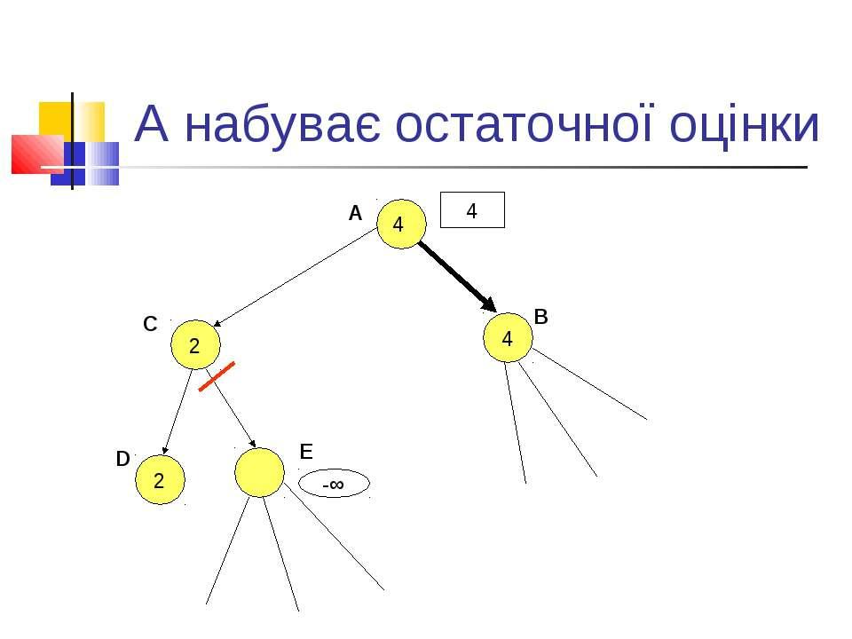 А набуває остаточної оцінки A 4 B 2 C D 2 E -∞ 4 4