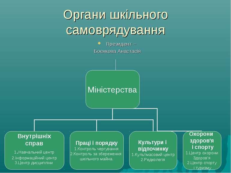Органи шкільного самоврядування Президент – Боєнкова Анастасія