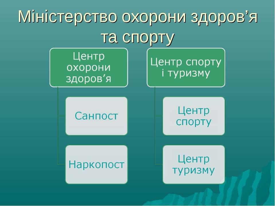 Міністерство охорони здоров'я та спорту