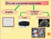 Карбін Аморфний вуглець Сажа Деревне вугілля sp-форма =С=С=С= -C≡C-C≡C-