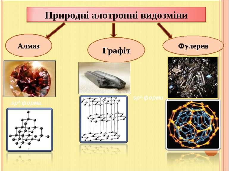 Алмаз Графіт Фулерен sp3-форма sp2-форми