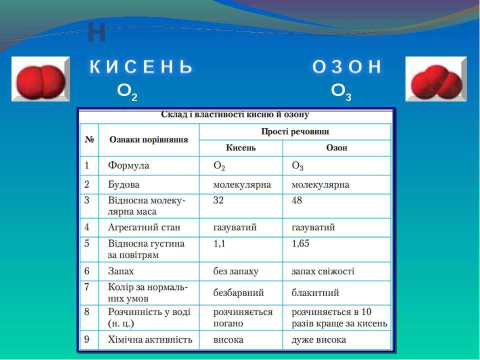 Оксиген О2 О3