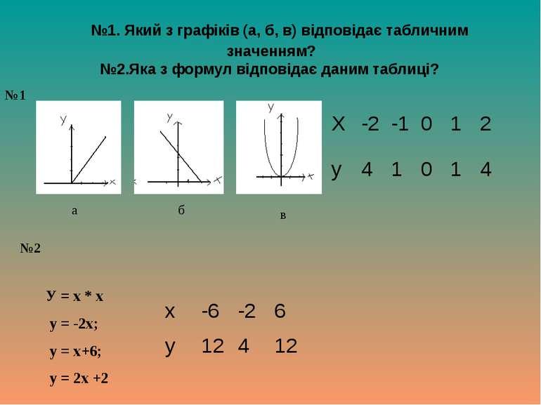 №1. Який з графіків (а, б, в) відповідає табличним значенням? №2.Яка з формул...