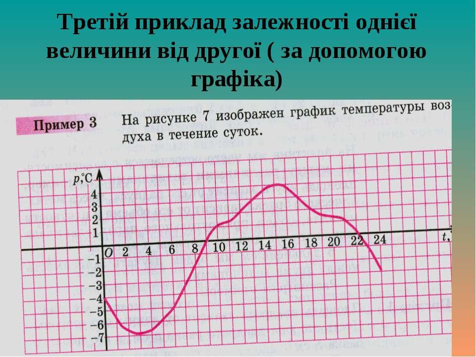 Третій приклад залежності однієї величини від другої ( за допомогою графіка)