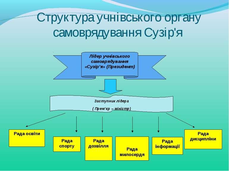 Структура учнівського органу самоврядування Сузір'я