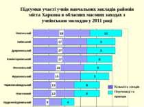 Підсумки участі учнів навчальних закладів районів міста Харкова в обласних ма...