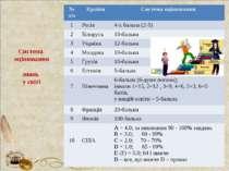 Система оцінювання знань у світі № з/п Країни Система оцінювання 1 Росія 4-х ...