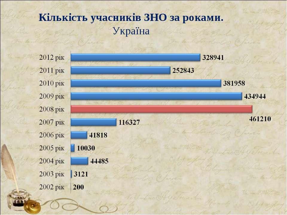 Кількість учасників ЗНО за роками. Україна